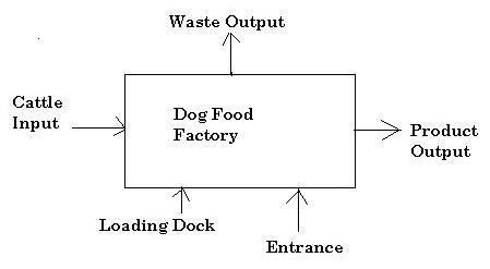 dogfood-2