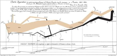 Charles Minard's flow map of Napoleon's March]