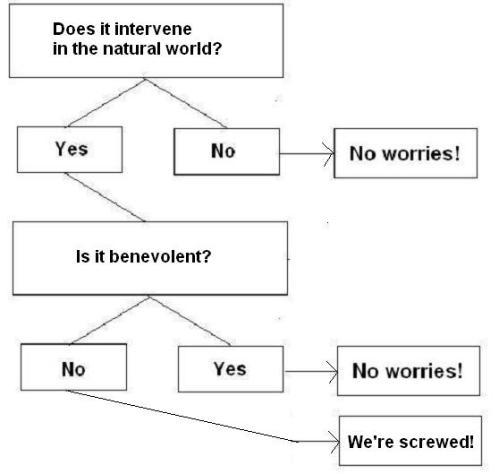 Theology Flow Chart-2